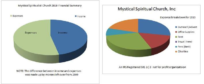 Mystical Spiritualist Church 2010 Financial Summary